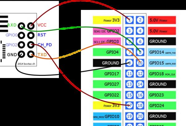 Raspberry Pi Zero + ESP8266 = Internet?! | pwiatrowski